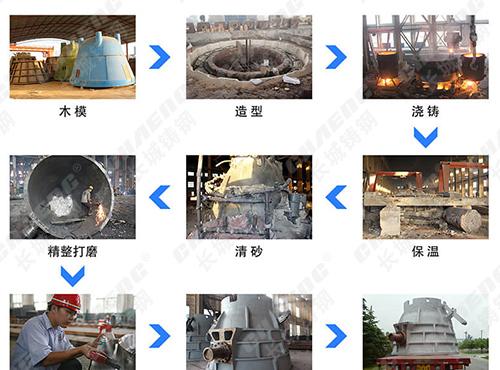 渣罐生产流程图